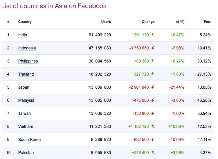 Data Facebook Dunia
