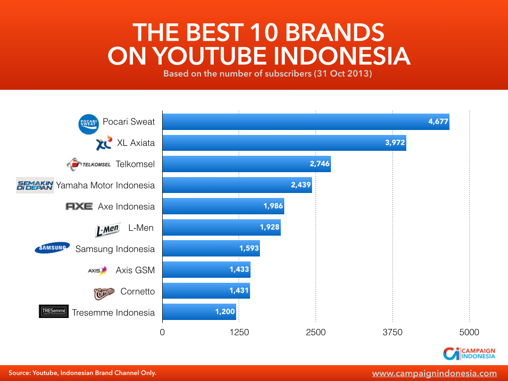 Best Brand on Youtube Indonesia