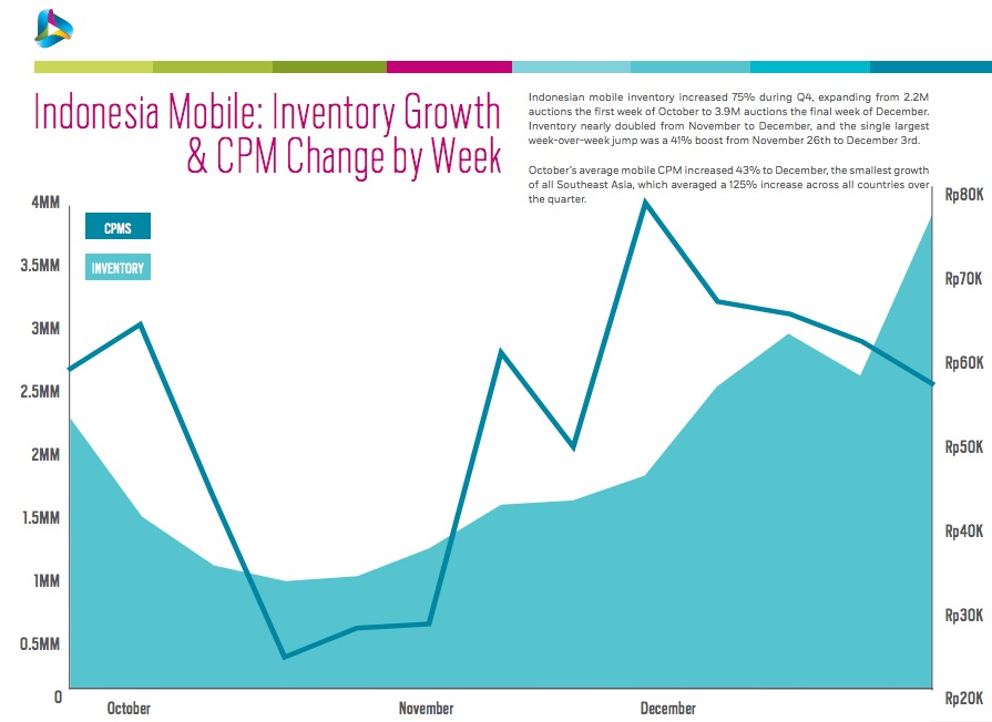 Indonesia Mobile Inventory and CPM